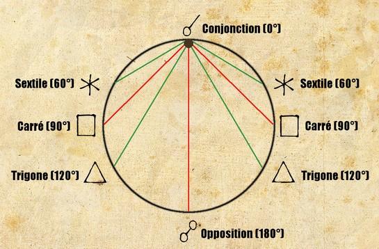 Le cercle des 5 aspects astrologiques majeurs