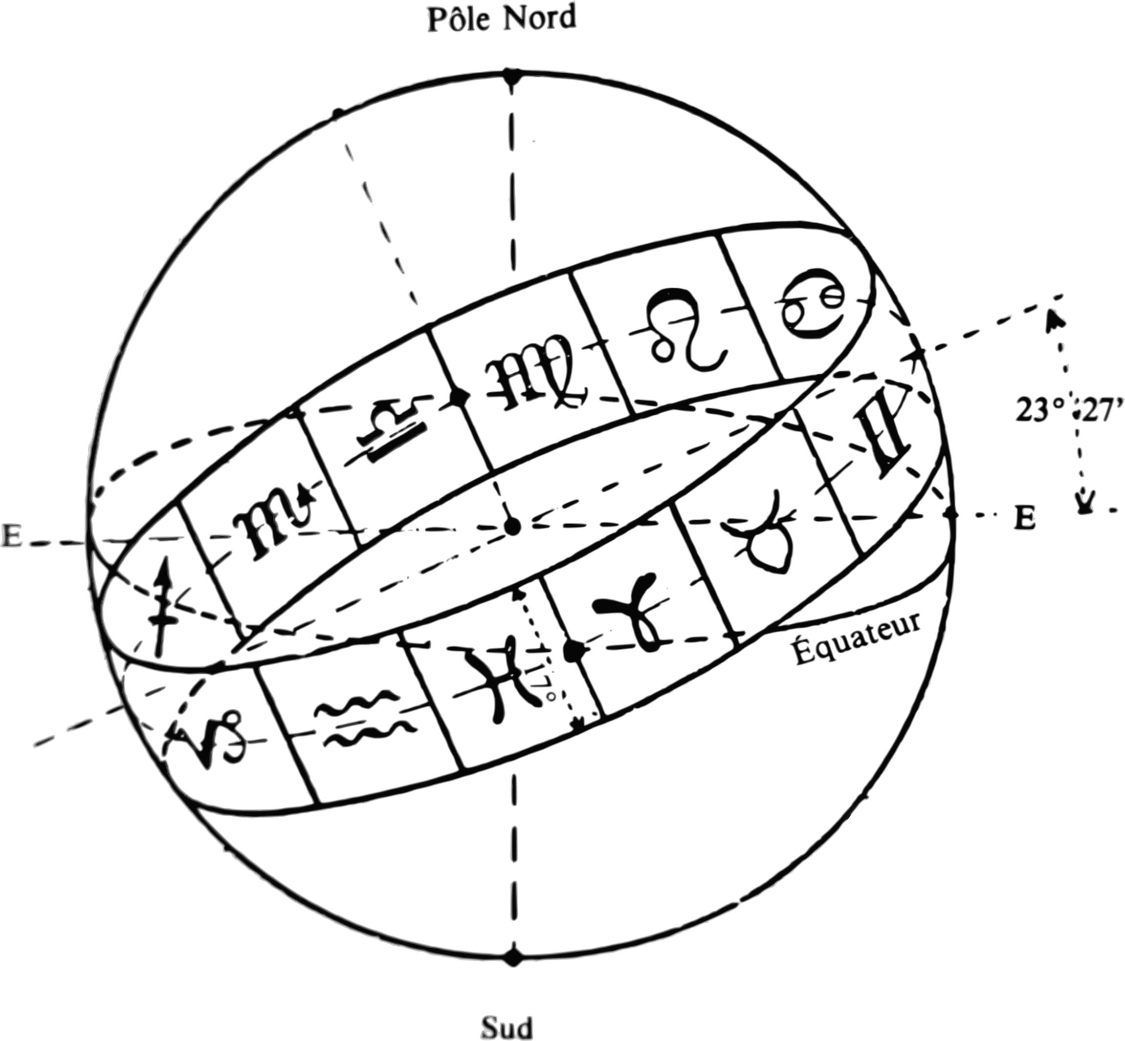 L'écliptique et la bande du zodiaque